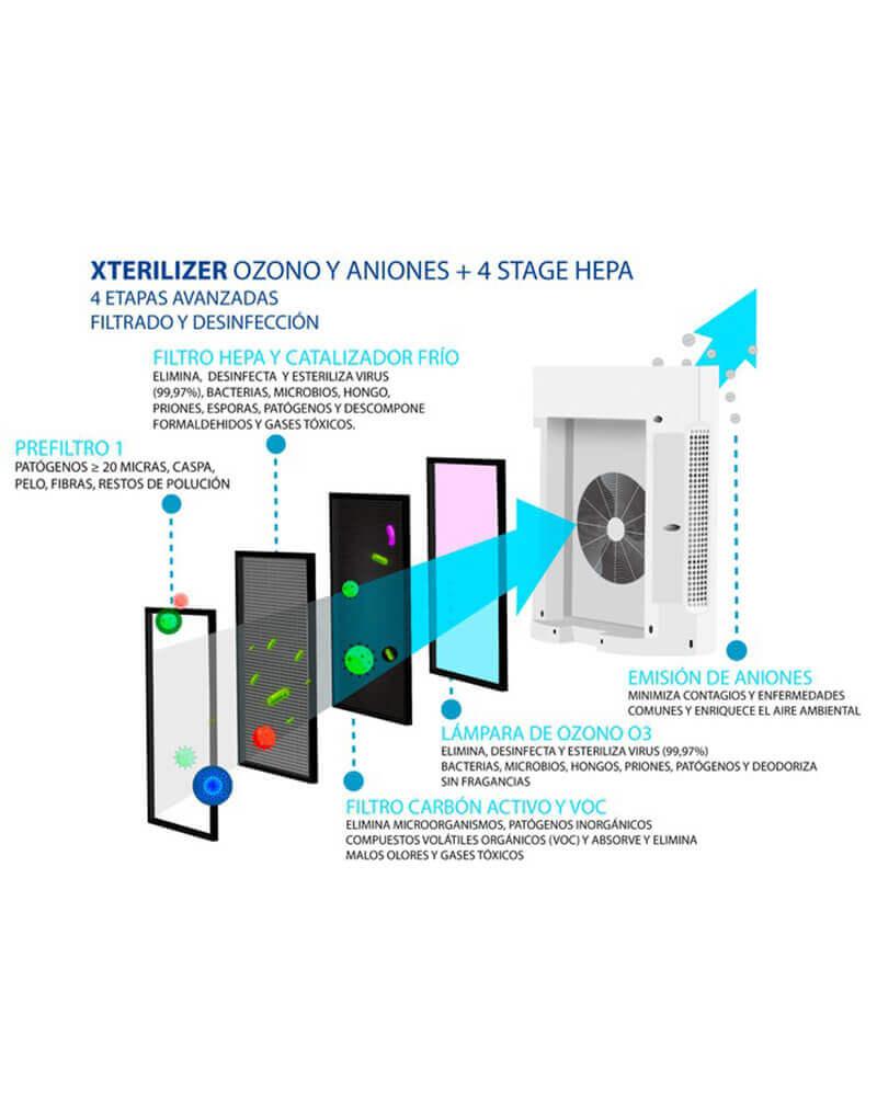 Componentes del Generador de Ozono Xterilizer